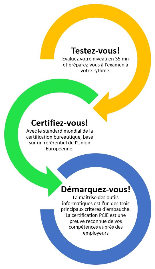 passeport de comp u00e9tences informatiques europ u00e9en  pcie